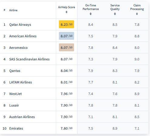 رتبه بندی بهترین خطوط هواپیمایی طبق بررسی های کارشناسان حقوق مسافران هوایی